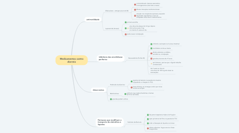 Mind Map: Medicamentos contra diarreia
