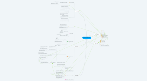 Mind Map: Educational Reformers