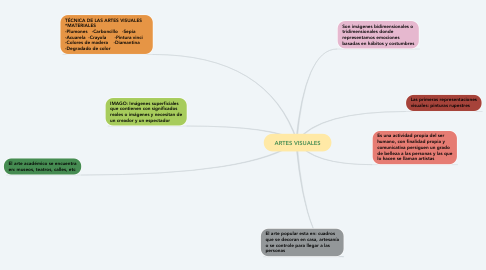 Mind Map: ARTES VISUALES