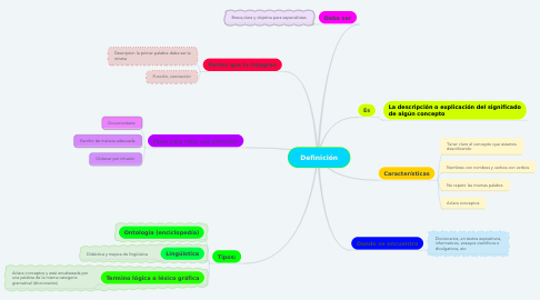 Mind Map: Definición