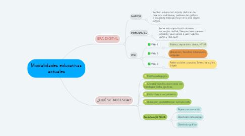 Mind Map: Modalidades educativas actuales