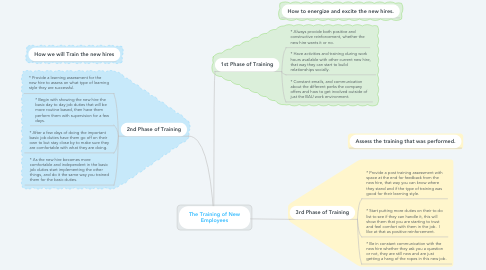 Mind Map: The Training of New Employees