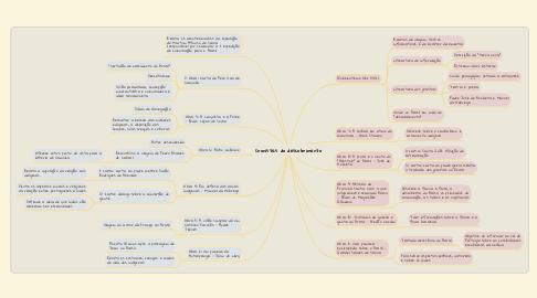 Mind Map: Cronistas do descobrimento