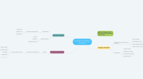 Mind Map: clima laboral y dirección estratégica