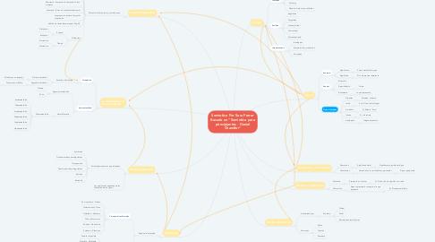 """Mind Map: Semiotica Por Sara Ferrer Basado en """"Semiotica para principiantes - Daniel Chandler"""""""
