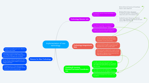 Mind Map: Implementation of new technology