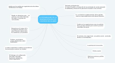 Mind Map: SOSTENIBILIDAD DE LA INNOVACIÓN EN LOS CENTROS ESCOLARES