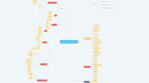 Mind Map: Administración de Fármacos