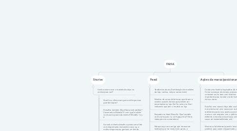 Mind Map: Amora Amorê / Bolsas