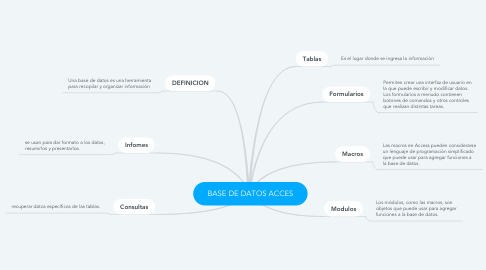 Mind Map: BASE DE DATOS ACCES