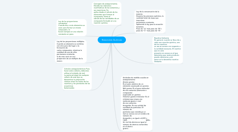 Mind Map: Reacciones Químicas