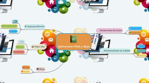 Mind Map: Aplicaciones Web y Apps