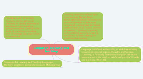 Mind Map: Language, learning and teaching
