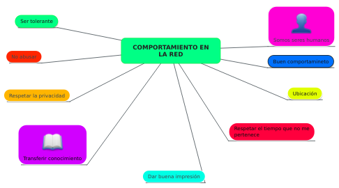 Mind Map: COMPORTAMIENTO EN LA RED