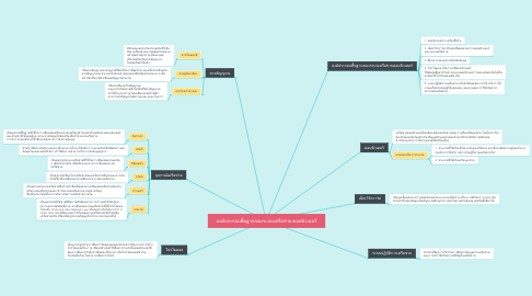 Mind Map: องค์ประกอบพื้นฐานของระบบเครือข่าย คอมพิวเตอร์
