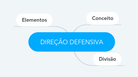 Mind Map: DIREÇÃO DEFENSIVA