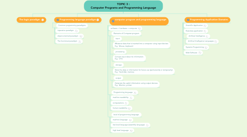 Mind Map: TOPIC 3 : Computer Programs and Programming Language