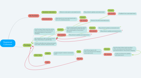 Mind Map: Registered Customers
