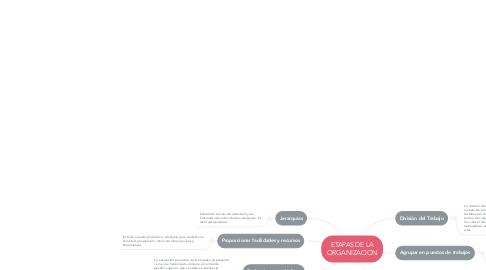 Mind Map: ETAPAS DE LA ORGANIZACION