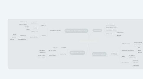 Mind Map: ELEMENTOS LATENTES