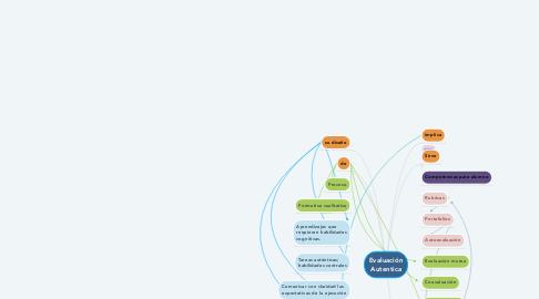 Mind Map: Evaluación Autentica