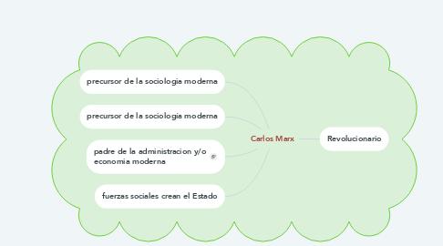 Mind Map: Carlos Marx