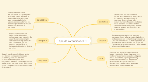Mind Map: tipo de comunidades