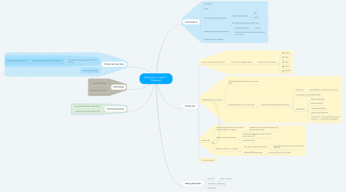 Mind Map: World Arch. week 9 - Dispersal