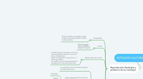 Mind Map: ESTUDIOS CULTURALES