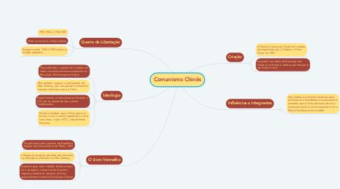 Mind Map: Comunismo Chinês