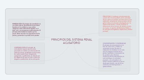 Mind Map: PRINCIPIOS DEL SISTEMA PENAL ACUSATORIO