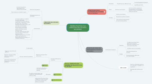 Mind Map: TEORIA POLÍTICA Y LA CREACION DEL ESTADO MODERNO