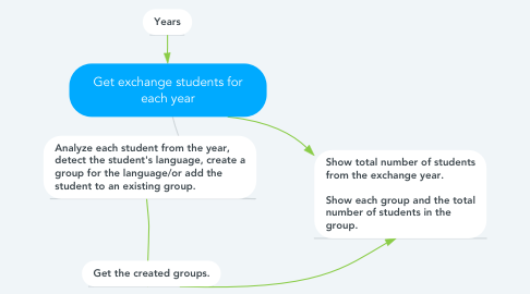 Mind Map: Get exchange students for each year