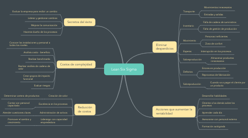Mind Map: Lean Six Sigma