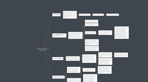 Mind Map: ACONTECIMIENTOS (1870-1945)