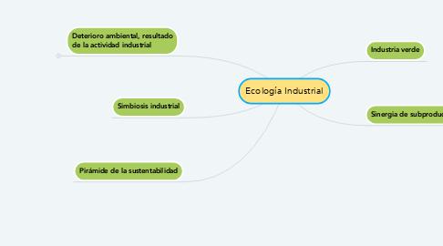 Mind Map: Ecología Industrial