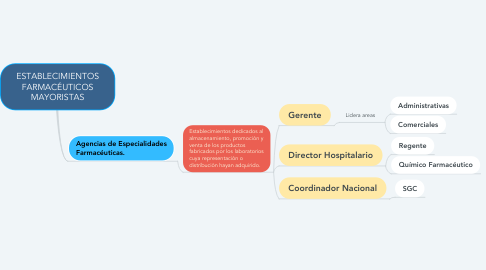 Mind Map: ESTABLECIMIENTOS FARMACÉUTICOS MAYORISTAS