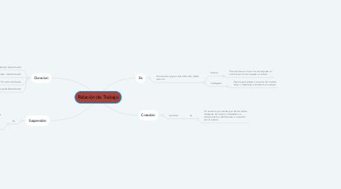 Mind Map: Relación de Trabajo