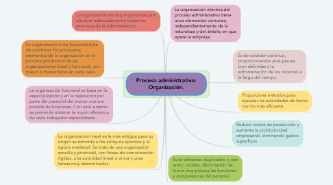 Mind Map: Proceso administrativo: Organización.