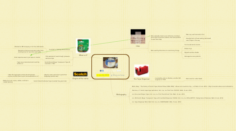 Mind Map: Scotch Tape