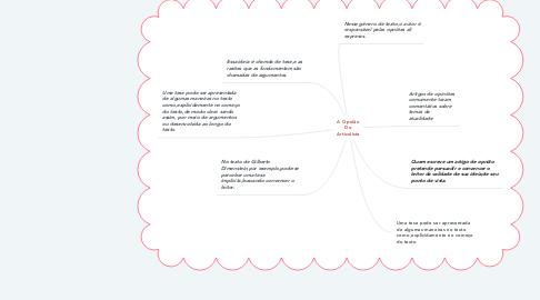 Mind Map: A Opnião Do Articulista