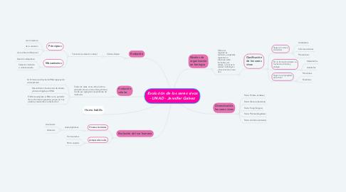 Mind Map: Evolución de los seres vivos - UNAD - Jennifer Galvez