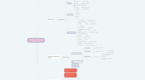 """Mind Map: Modulo II. """" Perspectivas de la Administración """""""