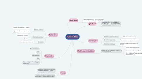 Mind Map: Amiloidosis