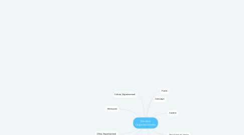 Mind Map: Estudios Organizacionales