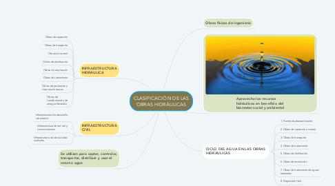 Mind Map: CLASIFICACIÓN DE LAS OBRAS HIDRÁULICAS
