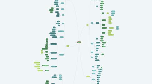 Mind Map: arboretum