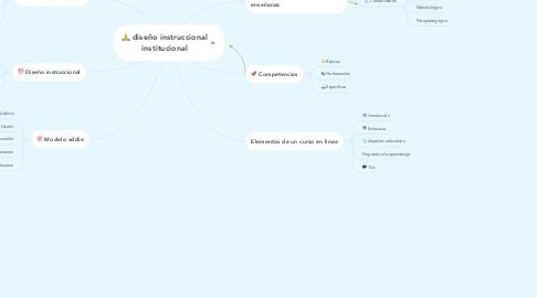 Mind Map: diseño instruccional institucional