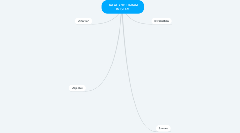 Mind Map: HALAL AND HARAM IN ISLAM