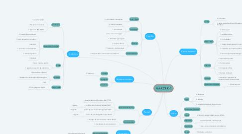 Mind Map: Zoé LOUGE